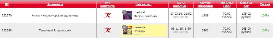 лучшие биржи копирайтинга - text.ru